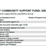 Programs supported by population group